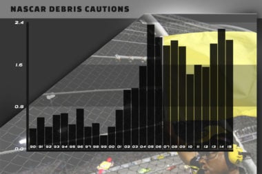 NASCAR Caution for Debris Chart