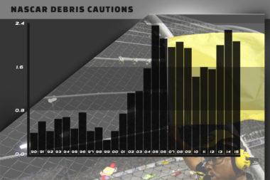 NASCAR Caution for Debris Chart